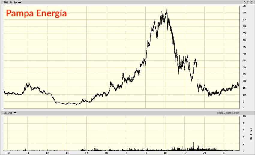 Pampa Energia chart