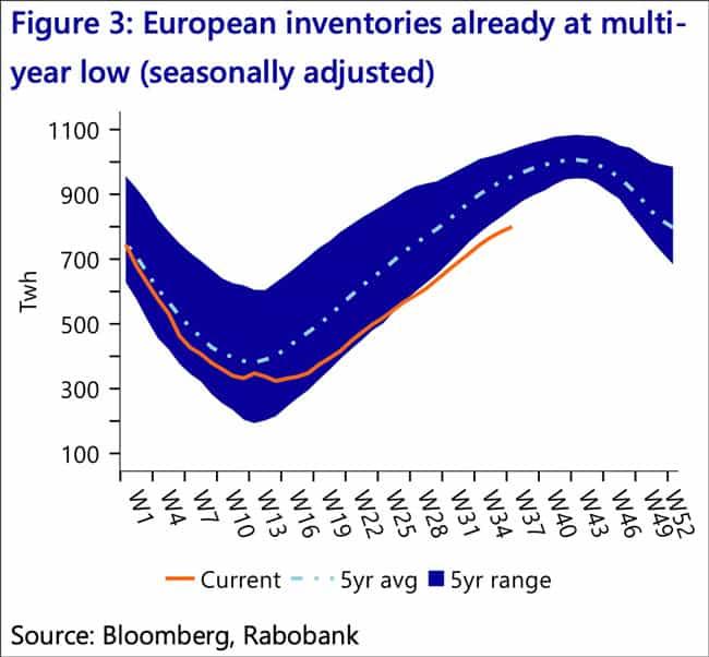 Rabobank European inventories