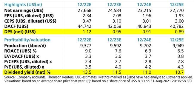 UBS estimates